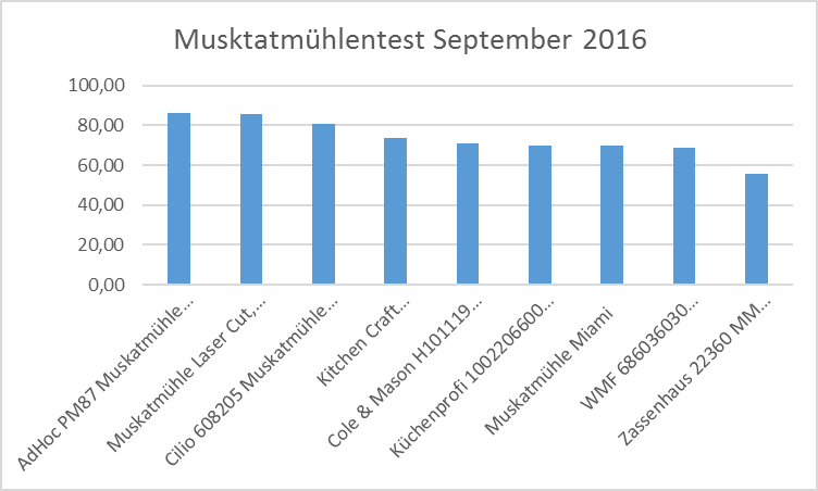 Ranking Muskatmühlen September 2016